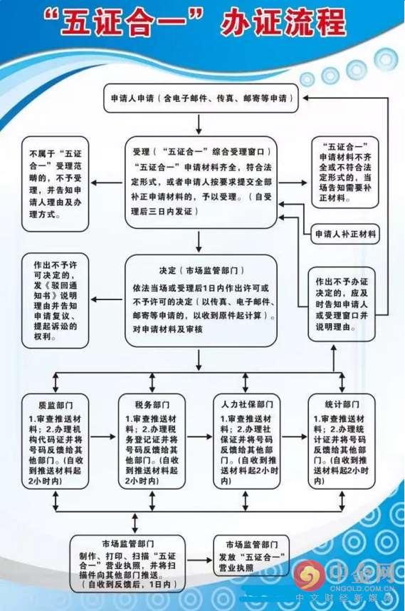 郑州注册公司五证合一办理流程