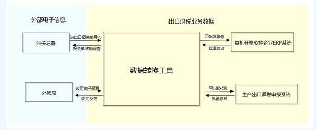 郑州出口退税时数据太多太乱的解决方案流程1