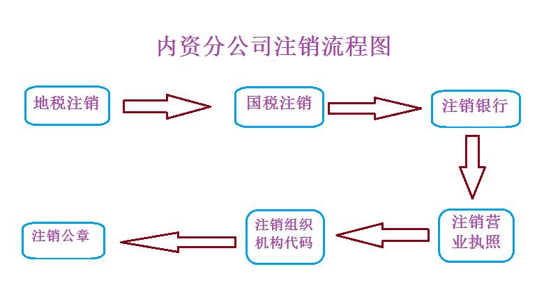 内资公司注销详细流程图