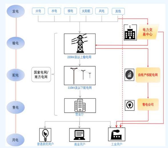 售电公司在电力配送中的角色图