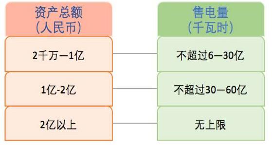 售电公司注册资金图