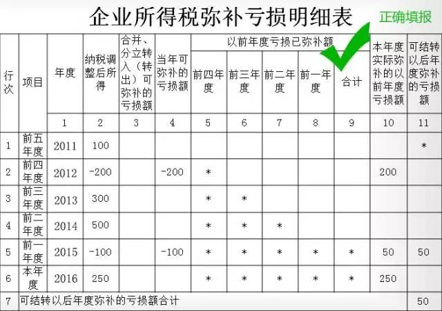 企业所得税弥补亏损明细表正确填写