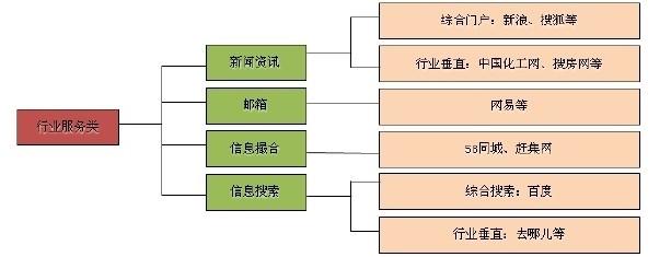 行业基础服务类网站